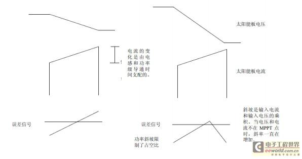 高能效太阳能充电控制器设计实例