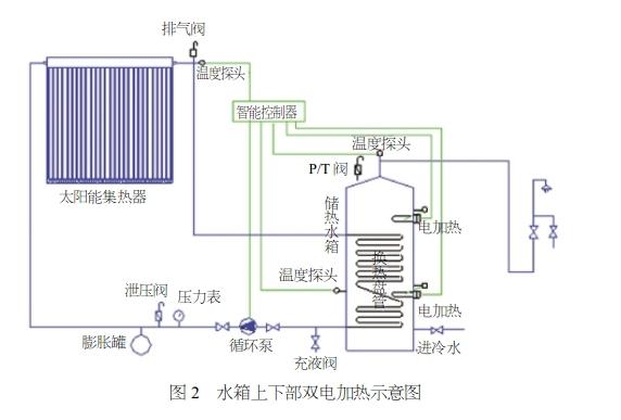 图2与图1的区别在于图2水箱上下部各有一个电加热