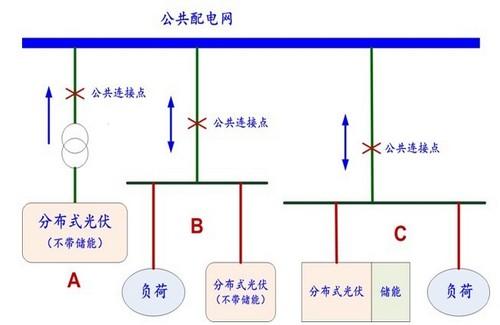 分布式光伏发电在配电网中的存在形式
