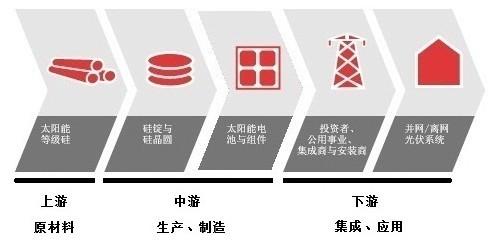 全球光伏产业链各环节发展概况