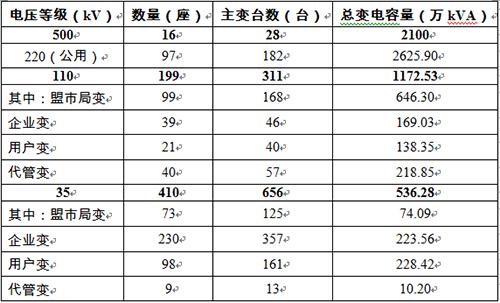 蒙西电网变电站情况统计表