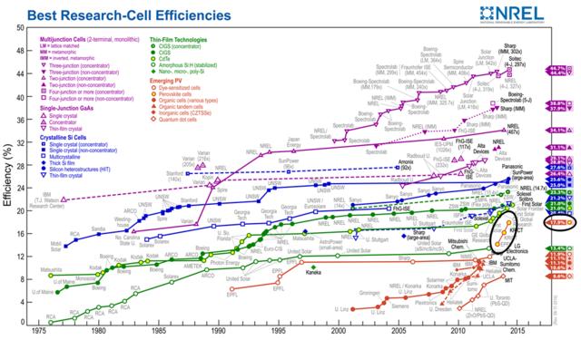 这种晶体硅太阳能电池从20世纪70年代开始研制至今,光电转换效率最高