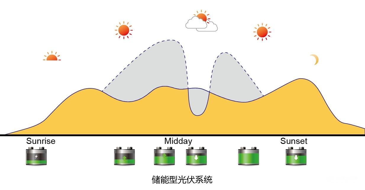 """固德威:让太阳能发电不再""""停歇""""—要闻"""
