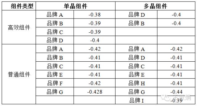 不同类型光伏组件的温度