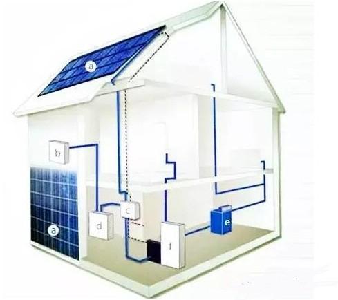 d,电表        e,室内配电箱         2屋顶光伏并网发电优势